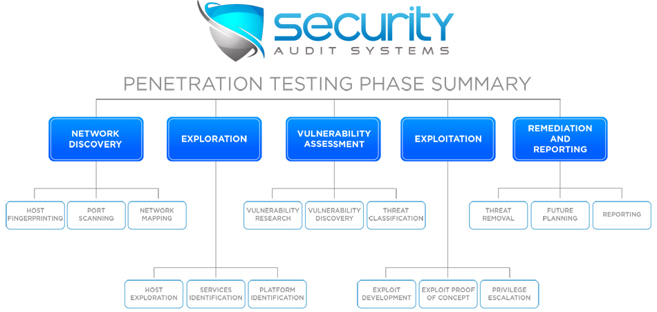 penetration testing phase summary