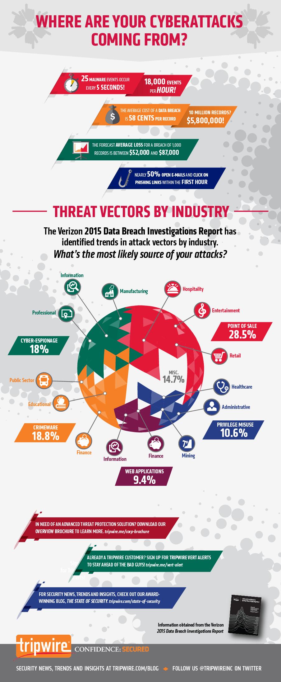 Cyber Attack Origins