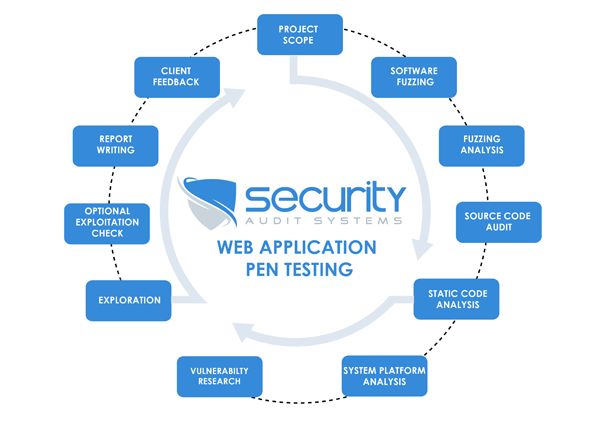 Application penetration testing