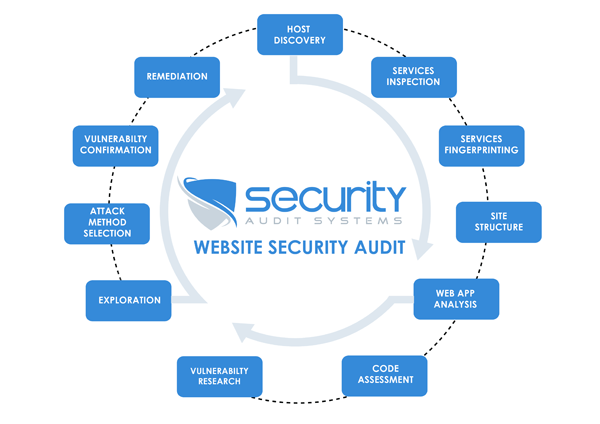 website security audit
